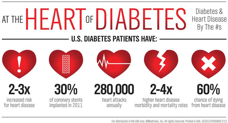 Total Diabetic Care Leads To Good Heart Health